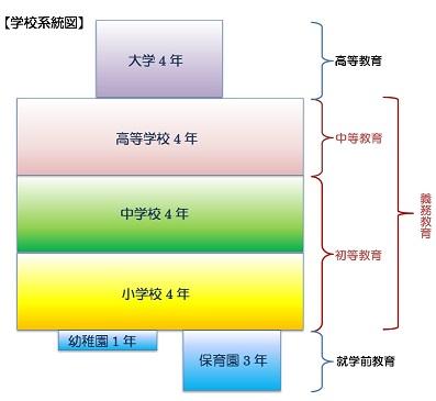 学校系統図